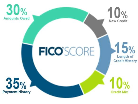 Graph wheel - 35% payment history, 30% amounts owed, 15% length of credit history, 10% new credit, 10% credit mix.